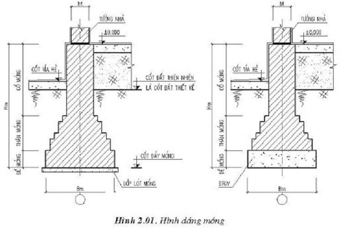 Các loại móng trong xây dựng nhà bạn cần phải nắm chắc!