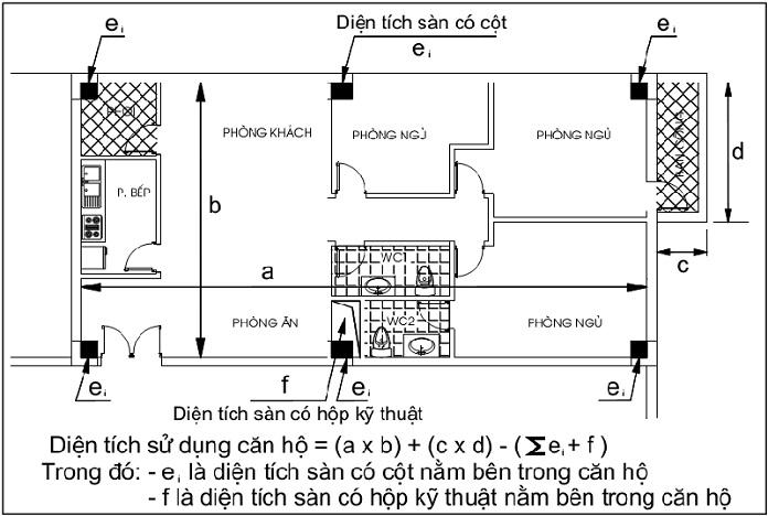 cach tinh dien tich su dung can ho chi tiet nhat - Khái niệm, phân biệt giữa diện tích thông thủy và tim tường - kien-thuc-xay-dung