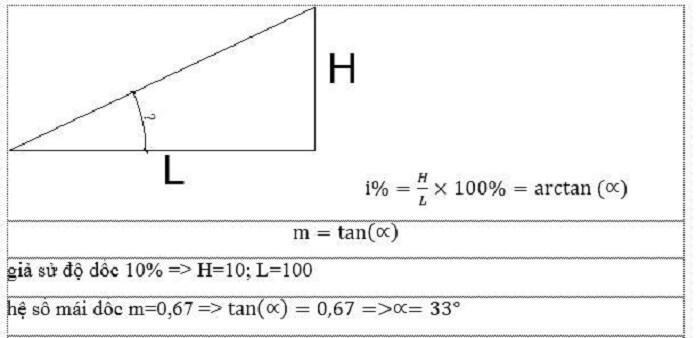 cach tinh goc doc mai ton trong ky thuat xay dung - Tiêu chuẩn độ dốc mái tôn và cách tính chuẩn trong kỹ thuật - kien-thuc-xay-dung