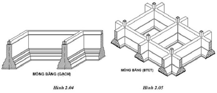 cau tao mong bang - Móng băng: Kết cấu, cấu tạo và cách bố trí thép móng băng - kien-thuc-xay-dung
