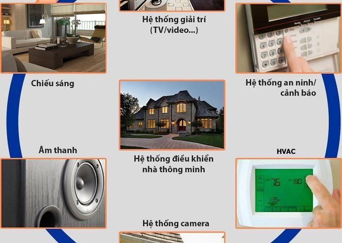 Smart home là gì? Tổng hợp những điều cần biết về nhà thông minh