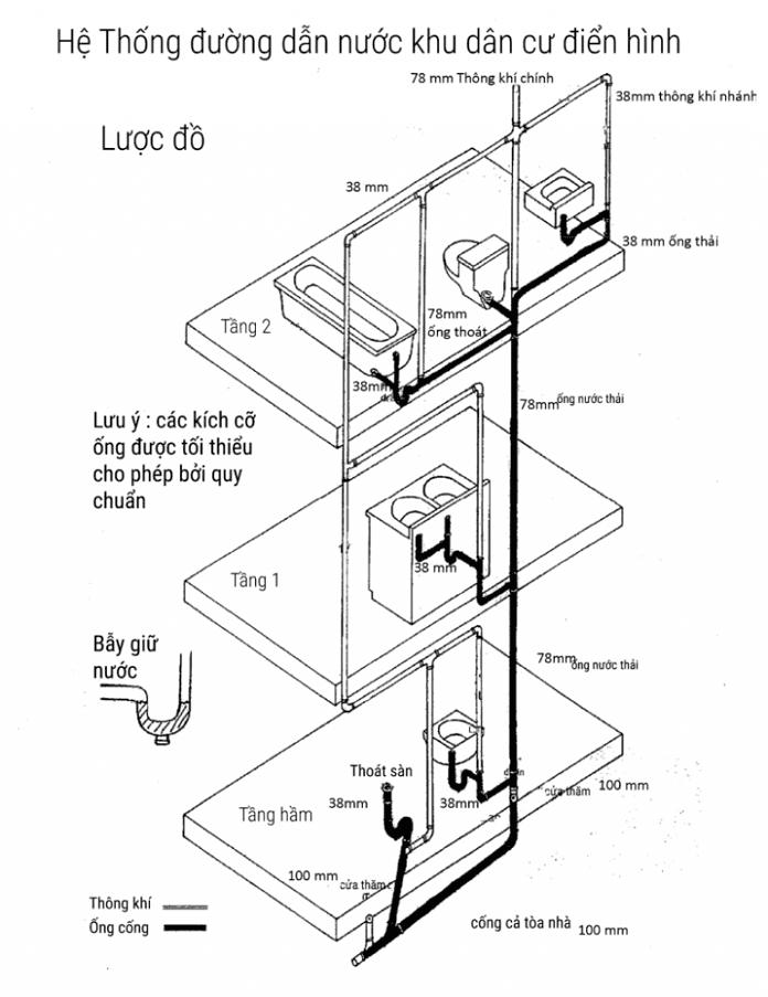 So do duong cap nuoc co ban khu dan cu dien hinh - Hướng dẫn lắp đặt đường ống nước trong nhà - giai-phap-xay-dung