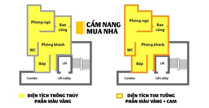 so sanh giua dien tich thong thuy va tim tuong trong cac can ho - Khái niệm, phân biệt giữa diện tích thông thủy và tim tường - kien-thuc-xay-dung